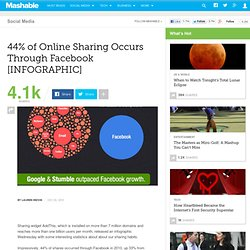 44% of Online Sharing Occurs Through Facebook [INFOGRAPHIC]