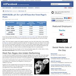 SHOCKER: 3% To 7.5% Of Fans See Your Page's Posts