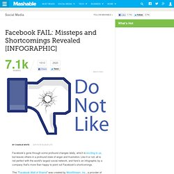 Facebook FAIL: Missteps and Shortcomings Revealed [INFOGRAPHIC]