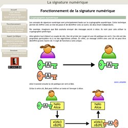 La signature numérique - Fonctionnement