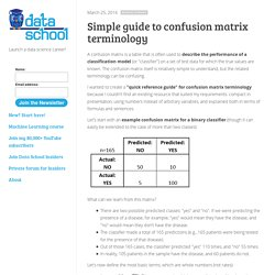 Simple guide to confusion matrix terminology