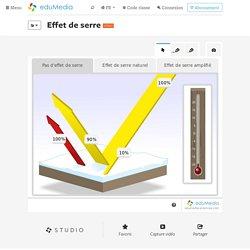 Effet de serre – simulation, animation interactive