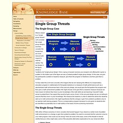 Single Group Threats