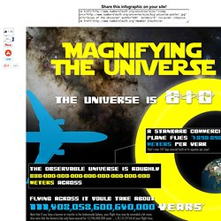 Sizes of the Universe Poster