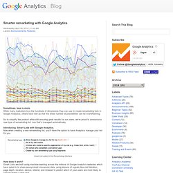 Smarter remarketing with Google Analytics