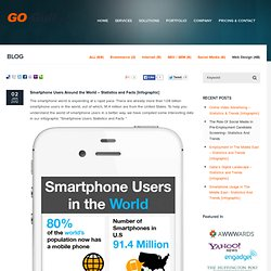 Smartphone Users Around the World - Statistics and Facts