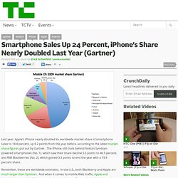 Smartphone Sales Up 24 Percent, iPhone's Share Nearly Doubled La