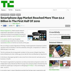 Smartphone App Market Reached More Than $2.2 Billion In The First Half Of 2010