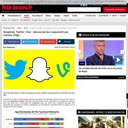 Snapchat, Twitter, Vine : découvrez leur popularité par tranche d'âge