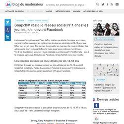 Snapchat reste le réseau social N°1 chez les jeunes, loin devant Facebook