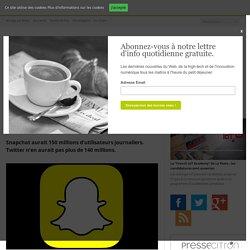 Snapchat aurait désormais plus d'utilisateurs que Twitter