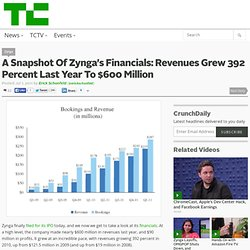 A Snapshot Of Zynga's Financials: Revenues Grew 392 Percent Last Year To $600 Million