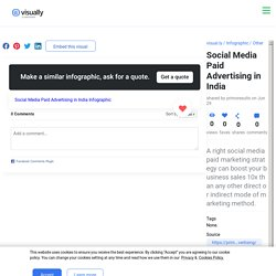 Social Media Paid Advertising in India