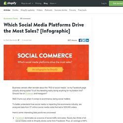 Social Commerce: Which Social Media Platforms Drive the Most Sales?