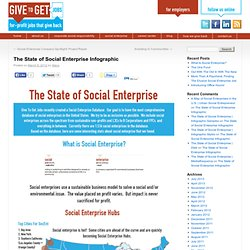 The State of Social Enterprise Infographic | Give to Get Jobs