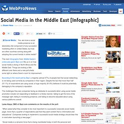 Social Media in the Middle East [Infographic]