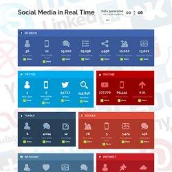 Social Media in Real Time