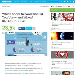 Which Social Network Should You Use -- and When? [INFOGRAPHIC]