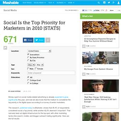 Social Is the Top Priority for Marketers in 2010 [STATS]