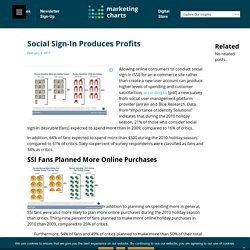 Social Sign-In Produces Profits