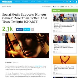 Social Media Supports 'Hunger Games' More Than 'Twilight,' Less Than 'Potter' [CHARTS]