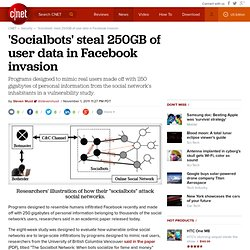 'Socialbots' steal 250GB of user data in Facebook invasion