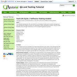 Test Life Cycle / Software Testing models
