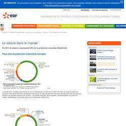 Le solaire dans le monde - EDF Site jeunes