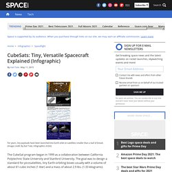 CubeSats: Tiny, Versatile Spacecraft Explained (Infographic)