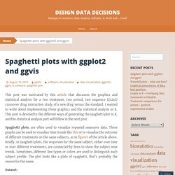 Spaghetti plots with ggplot2 and ggvis