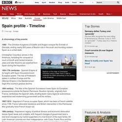 Spain profile - Timeline