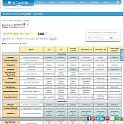 Spanish Verb Conjugation - Table