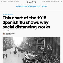 3/11/20: Chart of the 1918 Spanish flu shows why social distancing works