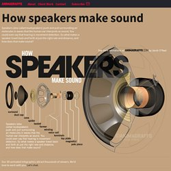 How speakers make sound - Animagraffs