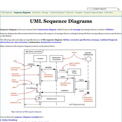 UML sequence diagrams overview of graphical notation - lifeline, message, execution specification, interaction use, etc.