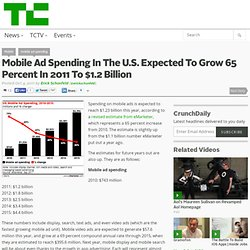 Mobile Ad Spending In The U.S. Expected To Grow 65 Percent In 2011 To $1.2 Billion