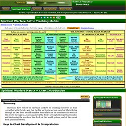 Spiritual Warfare Matrix « Spiritual Warfare
