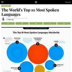 The Top 10 Most Spoken Languages Across the Globe