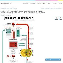 Viral marketing vs spreadable media