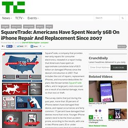 SquareTrade: Americans Have Spent Nearly $6B On iPhone Repair And Replacement Since 2007