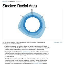Stacked Radial Area