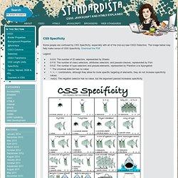 Standardista » CSS Specificity