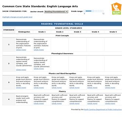 Common Core State Standards: English Language Arts