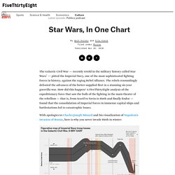 Star Wars, In One Chart