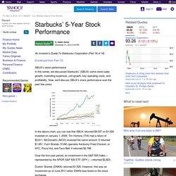 Starbucks' 5-Year Stock Performance