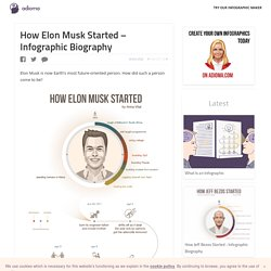 How Elon Musk Started - His Life Visualized