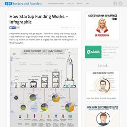 How Funding Works - Splitting The Equity With Investors - Infographic