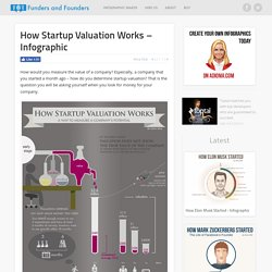 How Startup Valuation Works - Illustrated