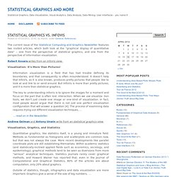 Statistical Graphics and more » Blog Archive » Statistical Graphics vs. InfoVis