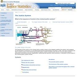 Bureau of Justice Statistics Criminal Justice System Description